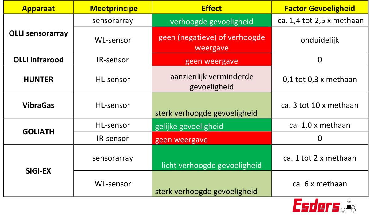 Apparaat-Meetprincipe-Effect