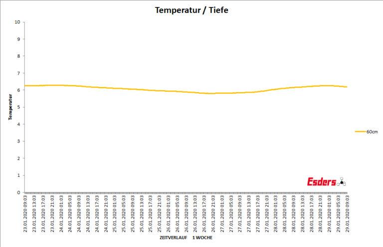 Bodentemperatur-sechzig-cm