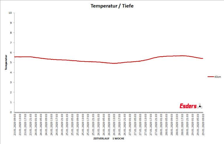 Bodentemperatur-vierzig-cm