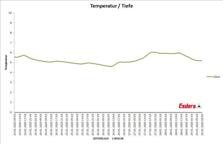 Bodentemperatur-zwanzig-cm