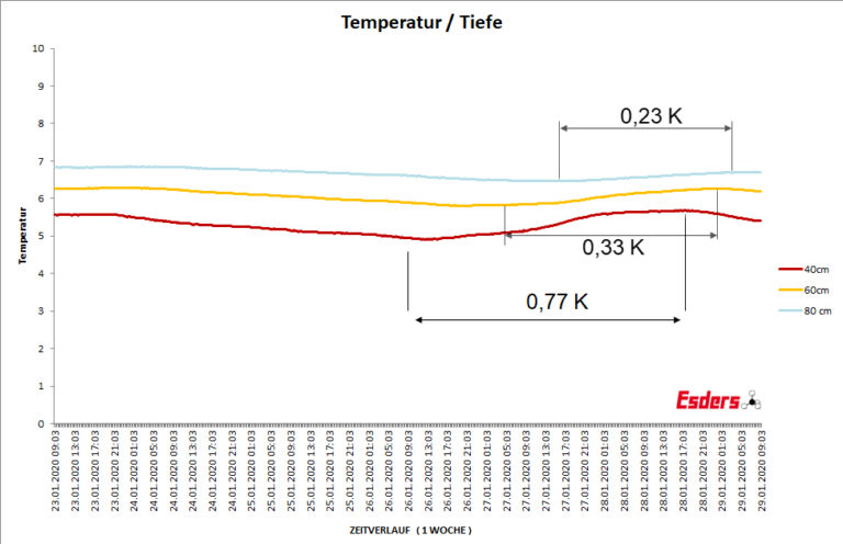 Temperaturaenderung-Boden