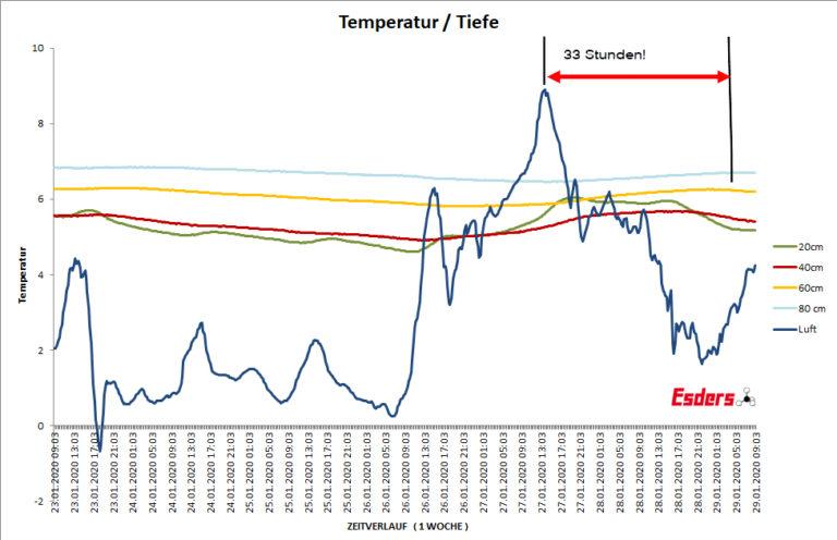 Zeitverzoegerung-Luft-Bodentemperatur