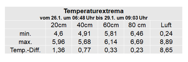Tabelle-Temperaturextrema